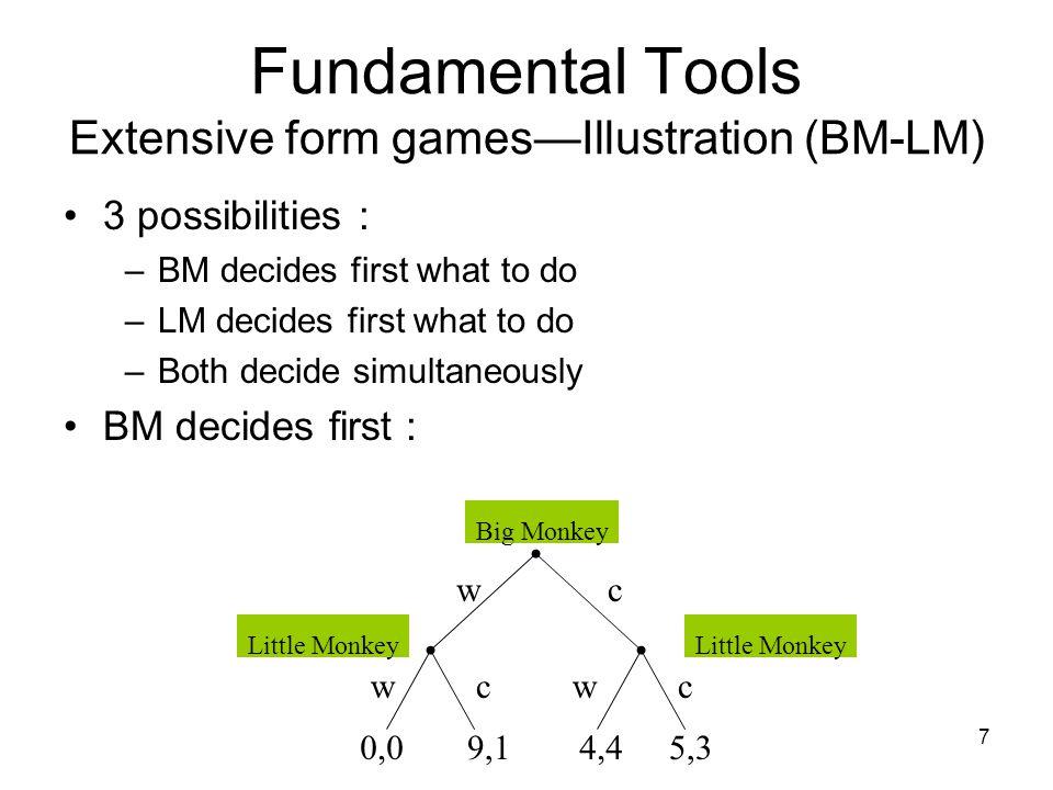 Fundamental Tools Extensive form games—Illustration (BM-LM)