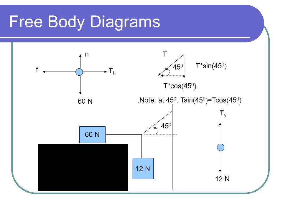Free Body Diagrams n T 450 T*sin(450) f Th T*cos(450) 60 N
