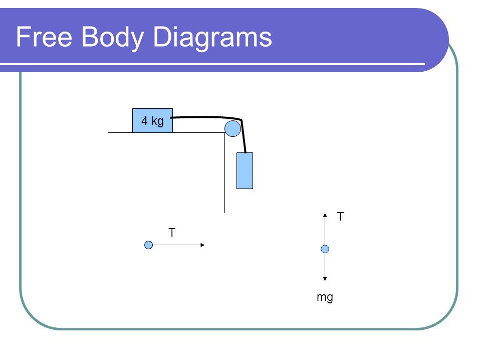 Free Body Diagrams 4 kg T T mg