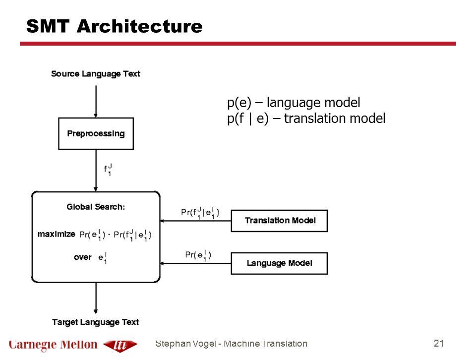 SMT Architecture p(e) – language model p(f | e) – translation model