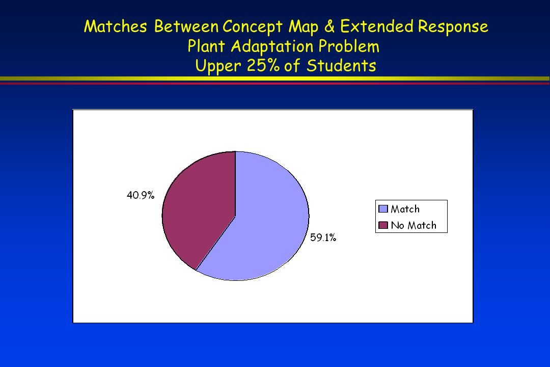 Matches Between Concept Map & Extended Response Plant Adaptation Problem Upper 25% of Students