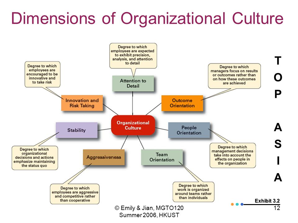 analysis of organizational culture A swot analysis, which evaluates strengths, weaknesses, opportunities, and threats, gives an organization a snapshot of its current position among competitors organizational culture refers to the language, values, perceptions, norms, interpersonal expectations and concepts shared within an.
