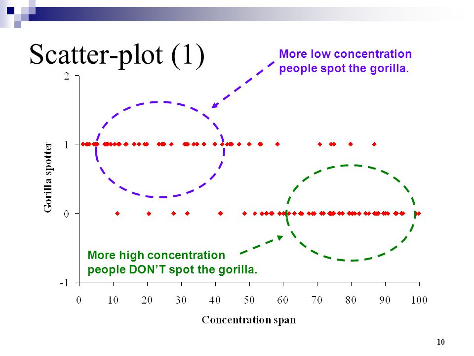 Scatter-plot (1) More low concentration people spot the gorilla.