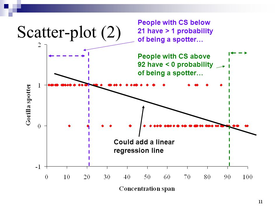 Scatter-plot (2) People with CS below 21 have > 1 probability of being a spotter… People with CS above 92 have < 0 probability of being a spotter…