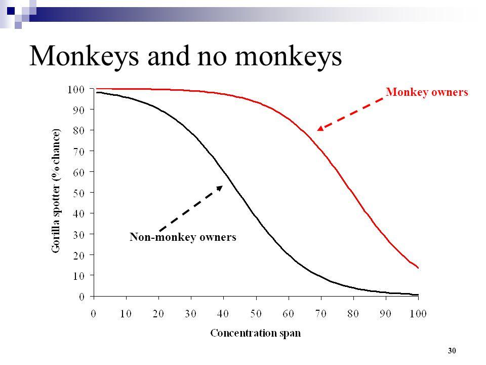 Monkeys and no monkeys Monkey owners Non-monkey owners