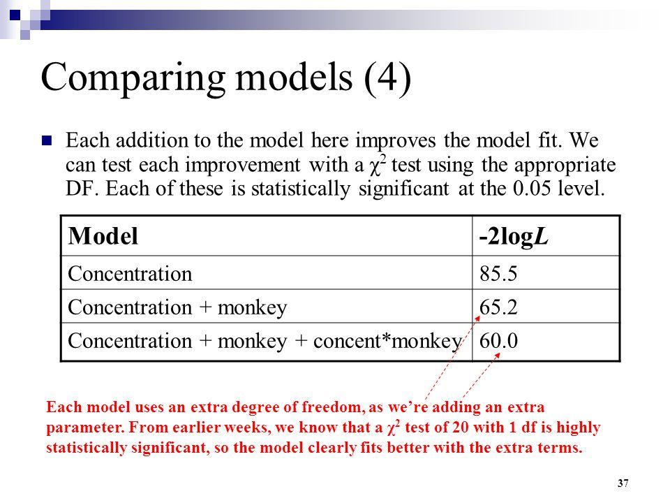 Comparing models (4) Model -2logL