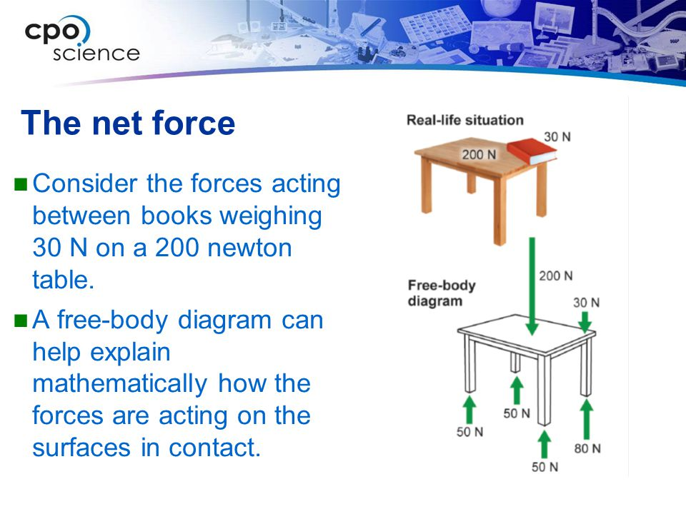 The net force Consider the forces acting between books weighing 30 N on a 200 newton table.