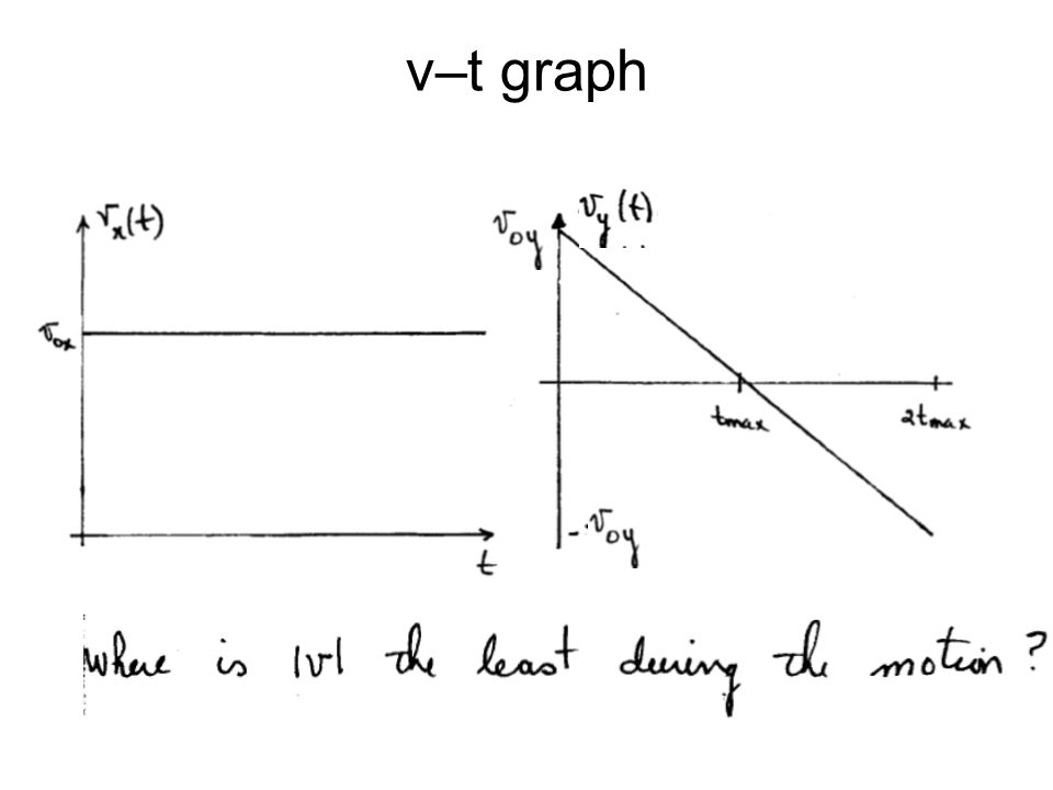 v–t graph