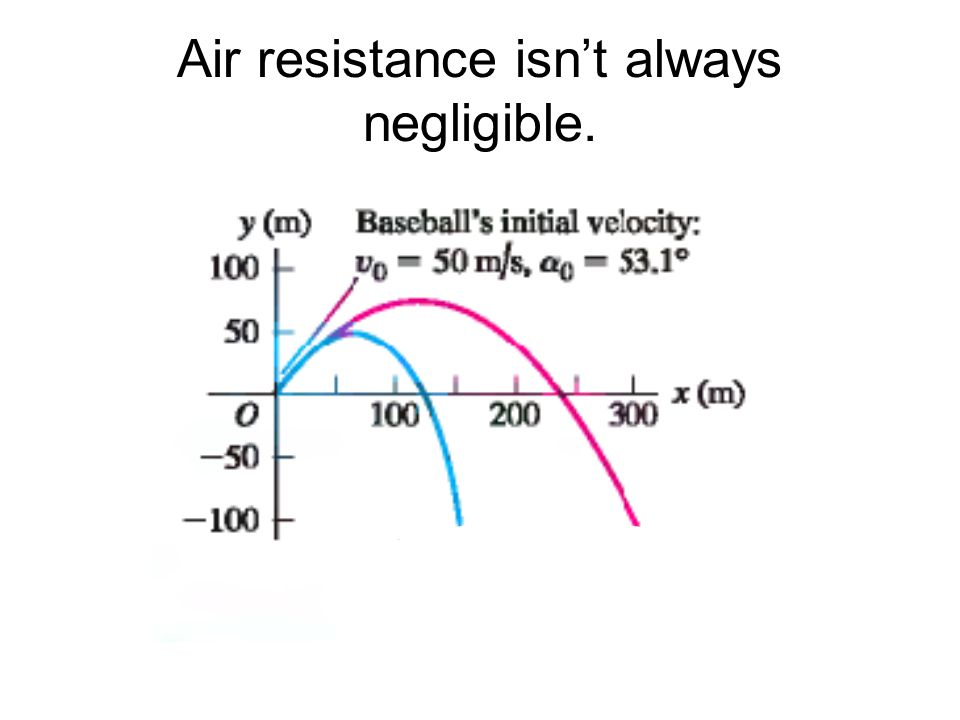 Air resistance isn't always negligible.