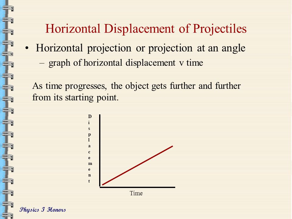 Horizontal Displacement of Projectiles