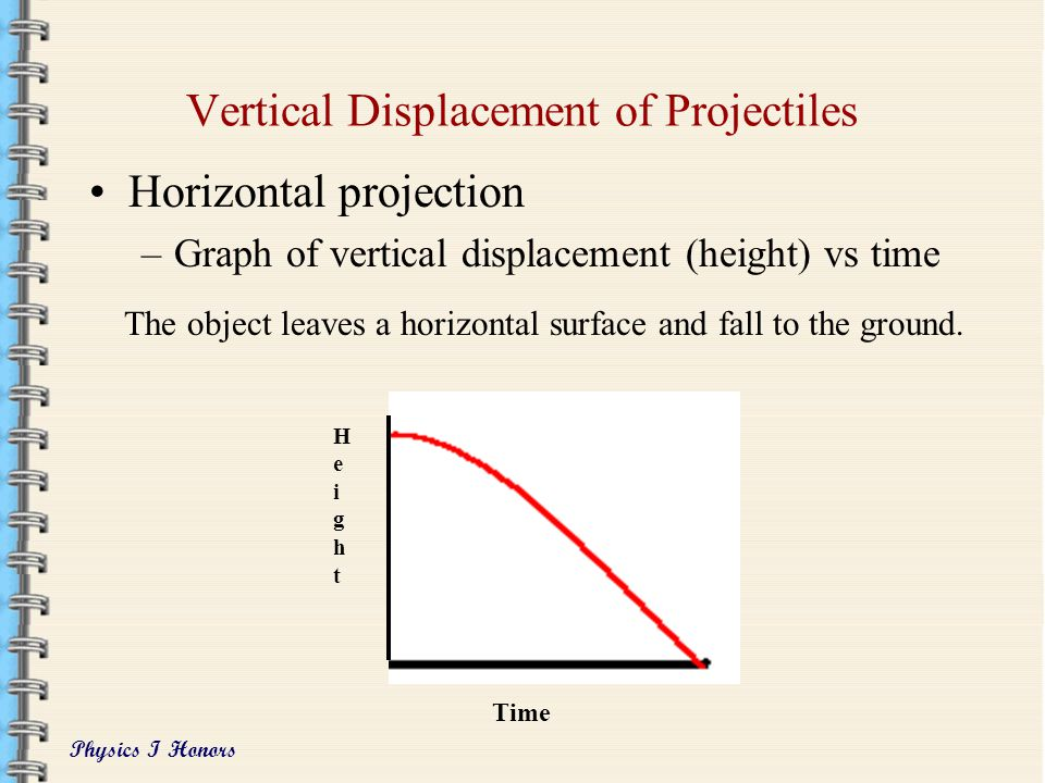 Vertical Displacement of Projectiles