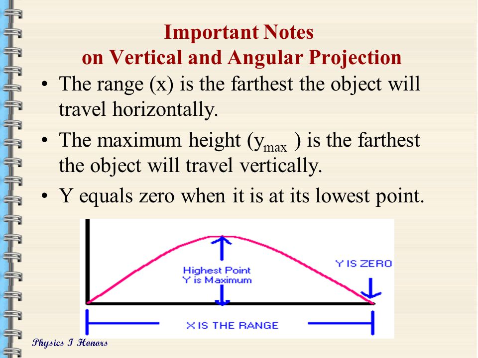Important Notes on Vertical and Angular Projection