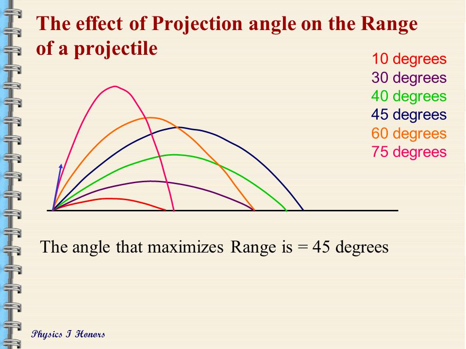 The effect of Projection angle on the Range of a projectile