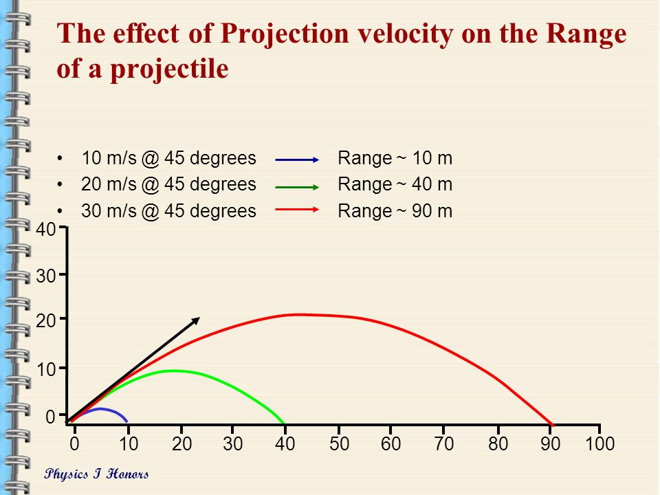 The effect of Projection velocity on the Range of a projectile