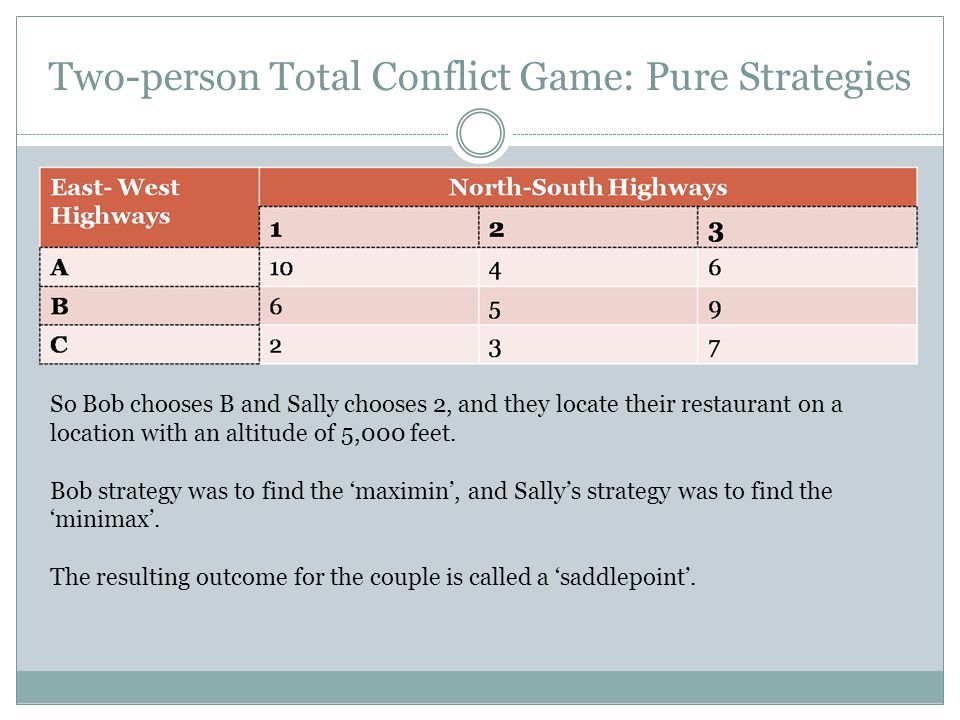 Two-person Total Conflict Game: Pure Strategies
