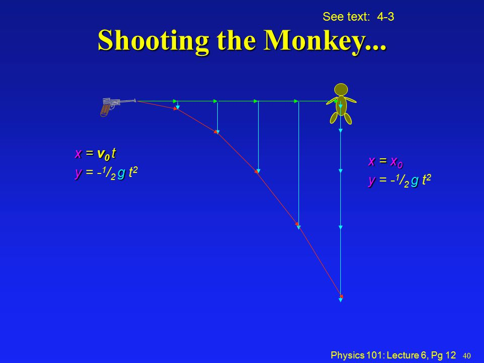 Shooting the Monkey... x = v0 t y = -1/2 g t2 x = x0 y = -1/2 g t2