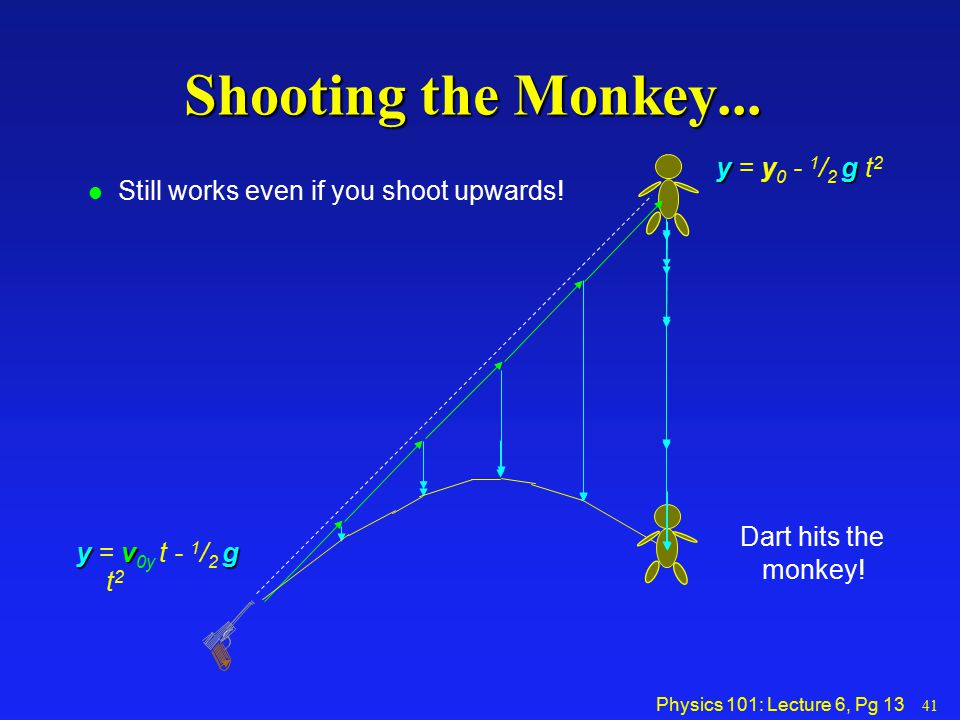 Shooting the Monkey... monkey! y = y0 - 1/2 g t2