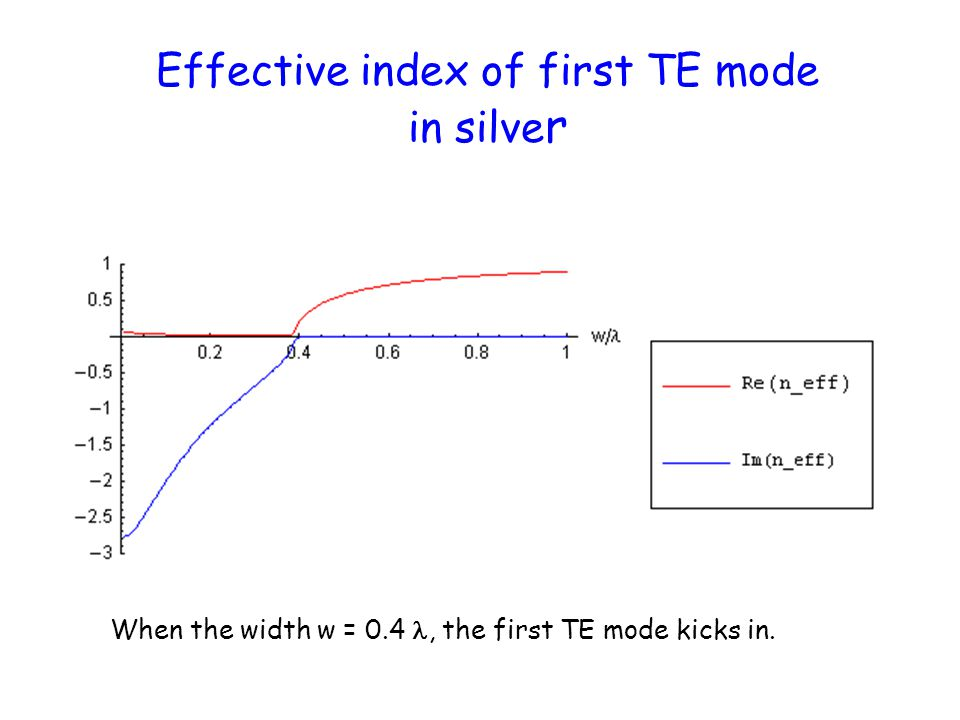 Effective index of first TE mode