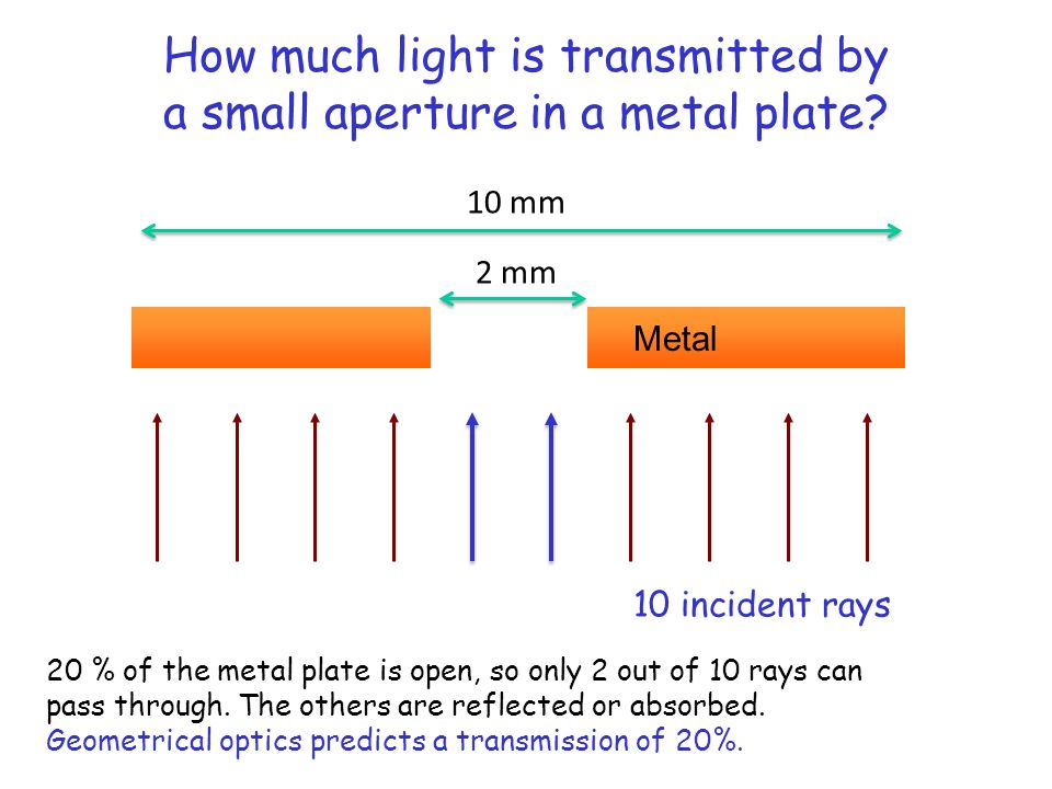 How much light is transmitted by a small aperture in a metal plate