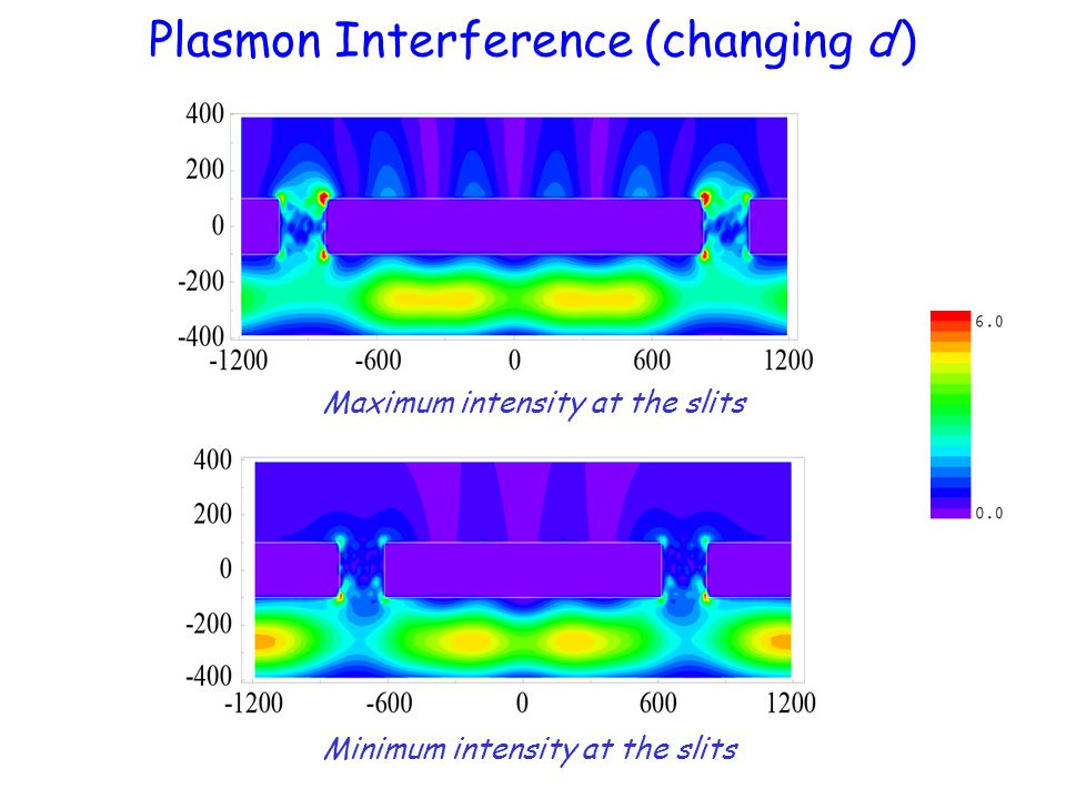 Plasmon Interference (changing d )