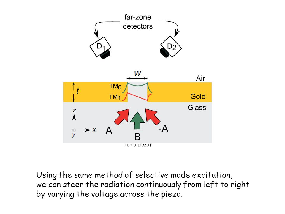 Using the same method of selective mode excitation,