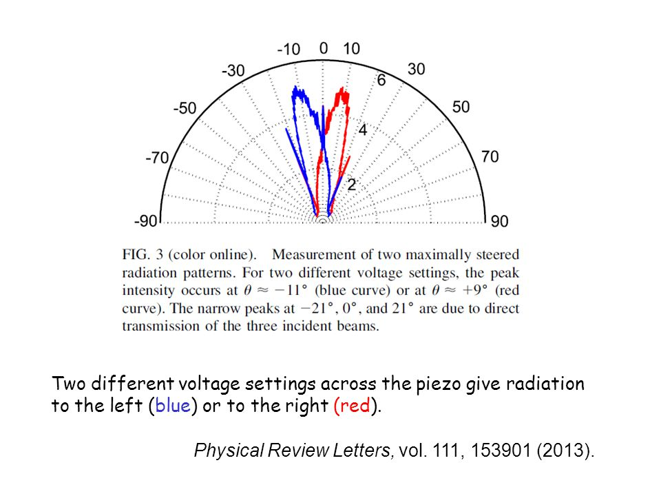 Two different voltage settings across the piezo give radiation