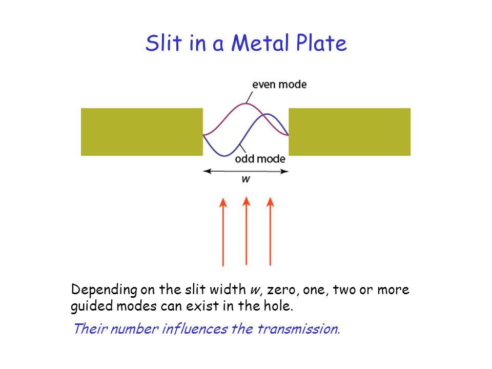 Slit in a Metal Plate