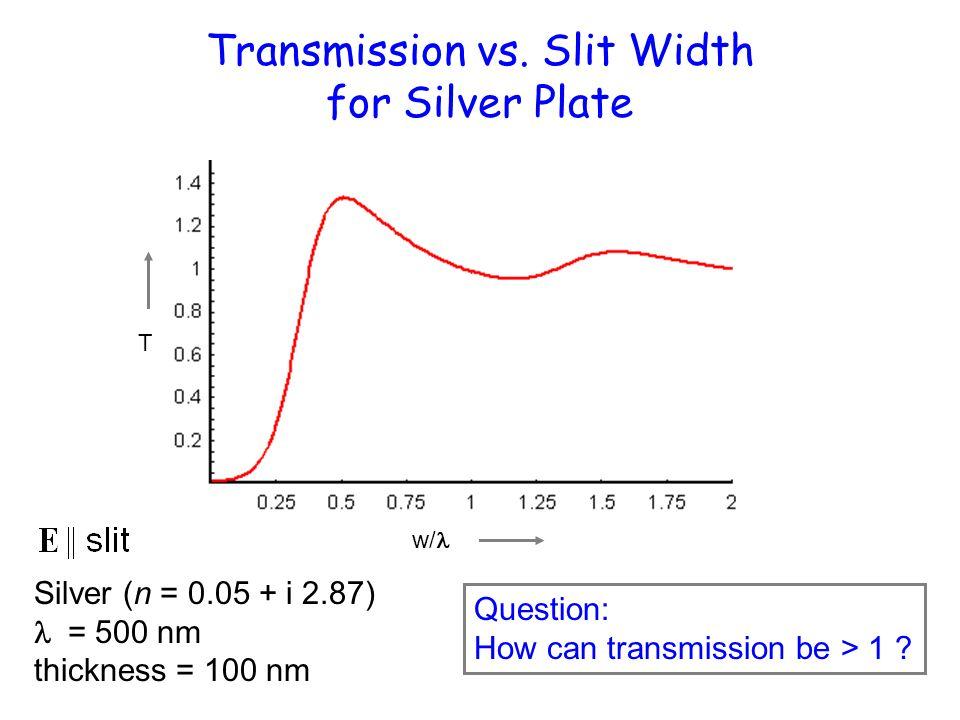 Transmission vs. Slit Width for Silver Plate