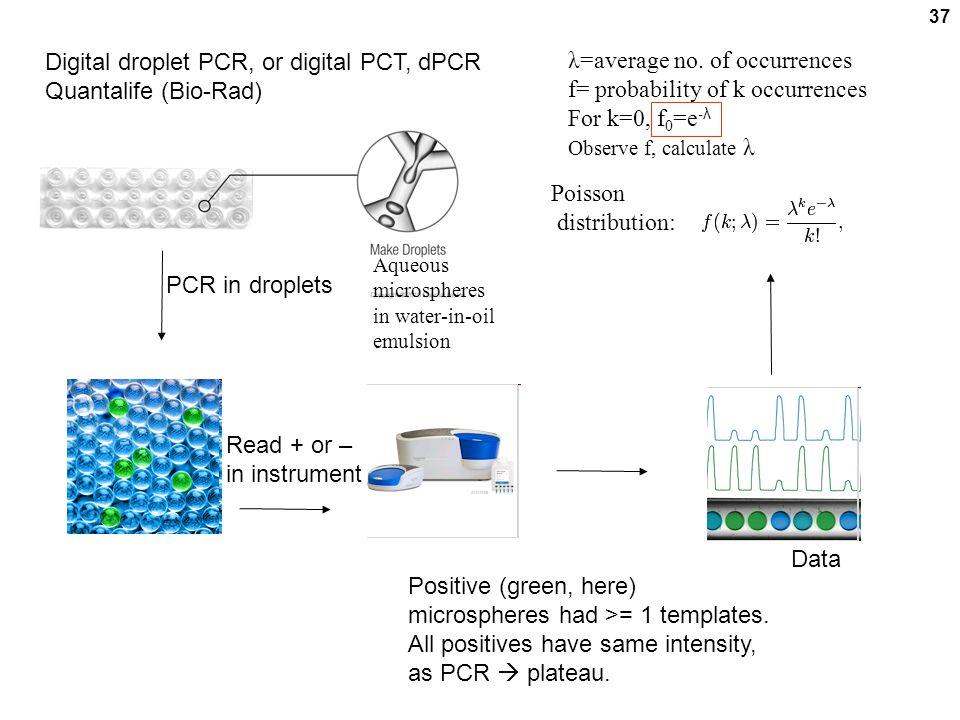 Digital droplet PCR, or digital PCT, dPCR Quantalife (Bio-Rad)