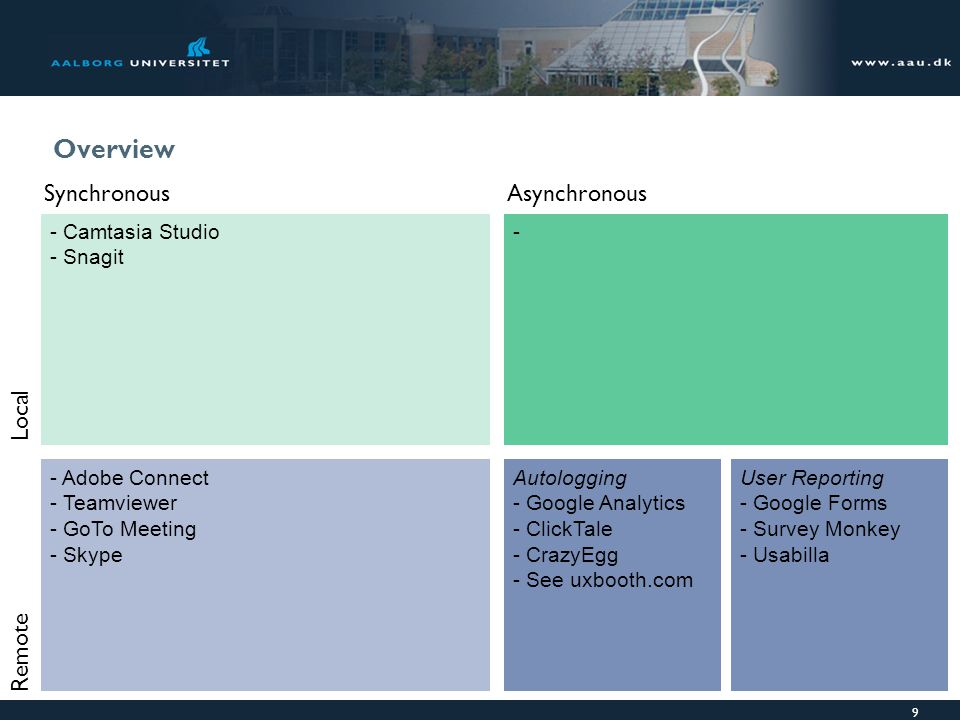 Overview Synchronous Asynchronous Local Remote Camtasia Studio Snagit