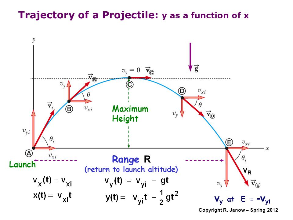Trajectory of a Projectile: y as a function of x