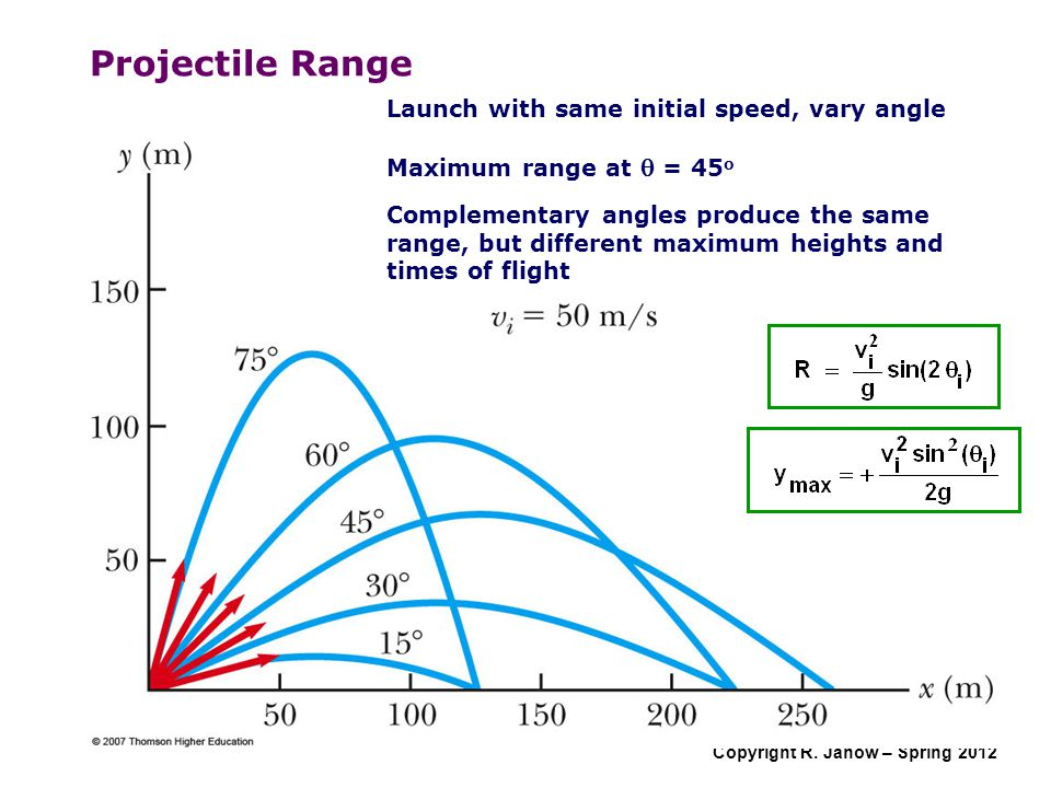 Projectile Range Launch with same initial speed, vary angle