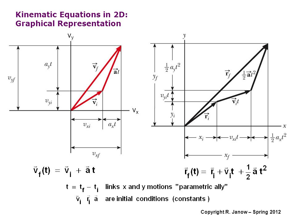 Kinematic Equations in 2D: Graphical Representation