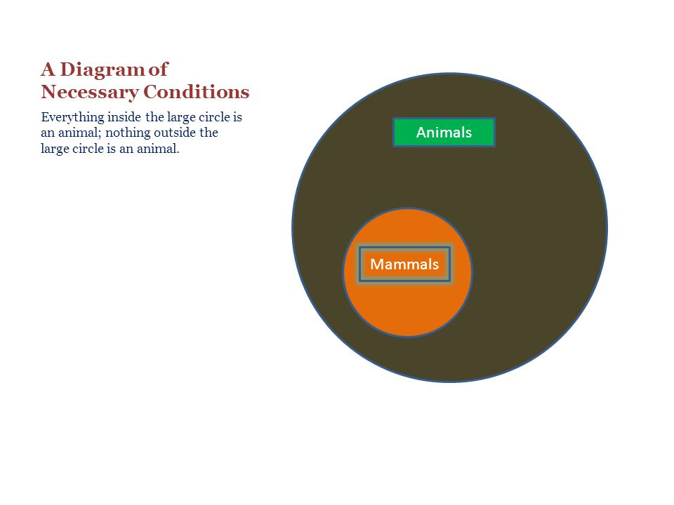A Diagram of Necessary Conditions