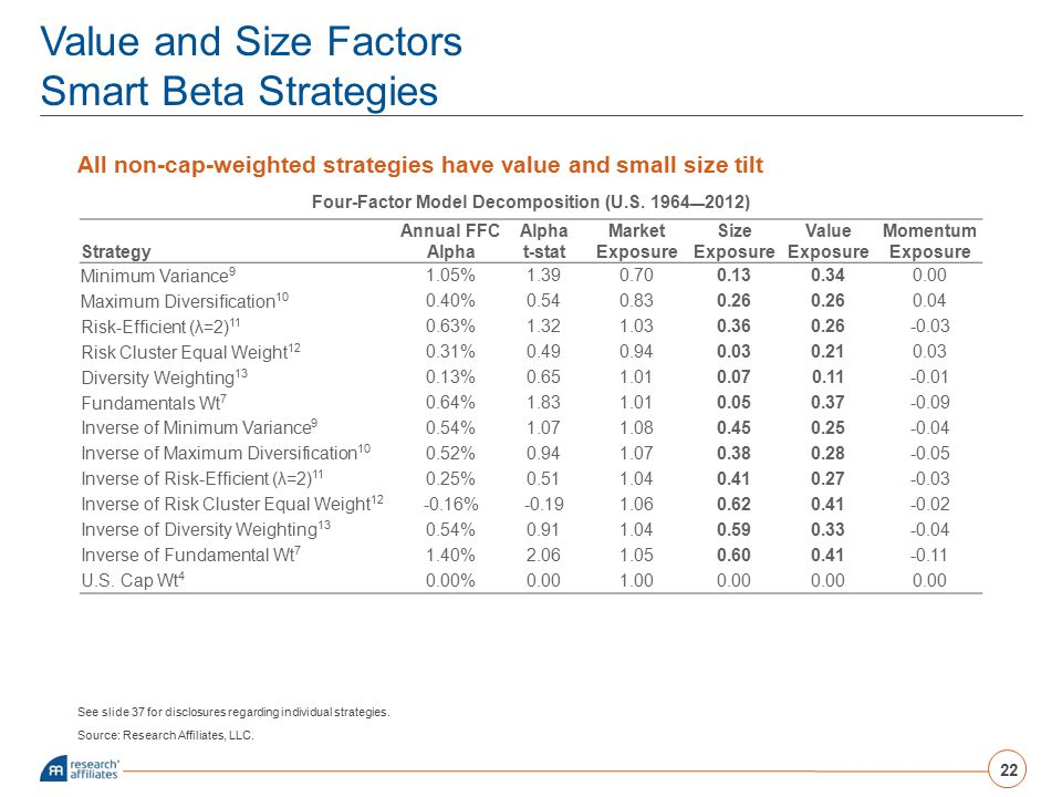 Value and Size Factors Smart Beta Strategies