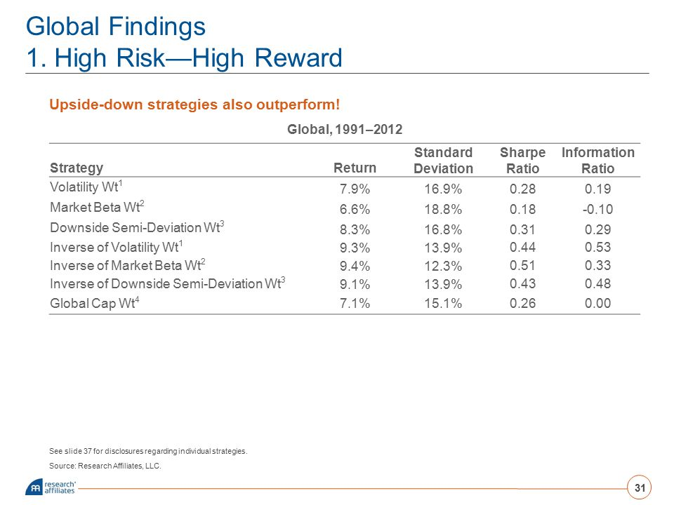 Global Findings 1. High Risk—High Reward