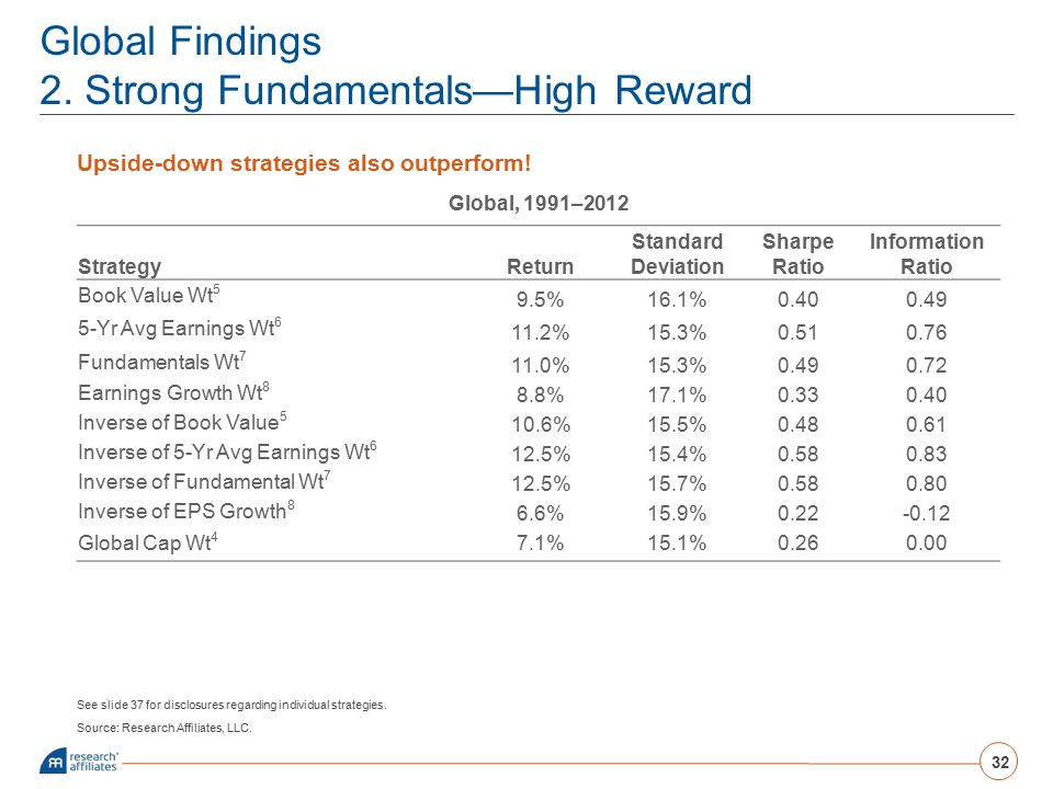 Global Findings 2. Strong Fundamentals—High Reward