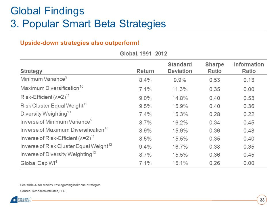 Global Findings 3. Popular Smart Beta Strategies