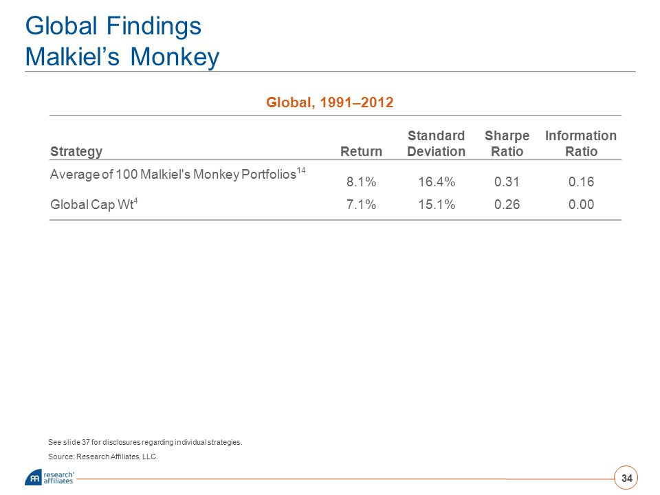 Global Findings Malkiel's Monkey