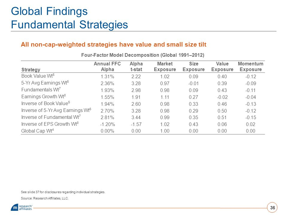 Global Findings Fundamental Strategies