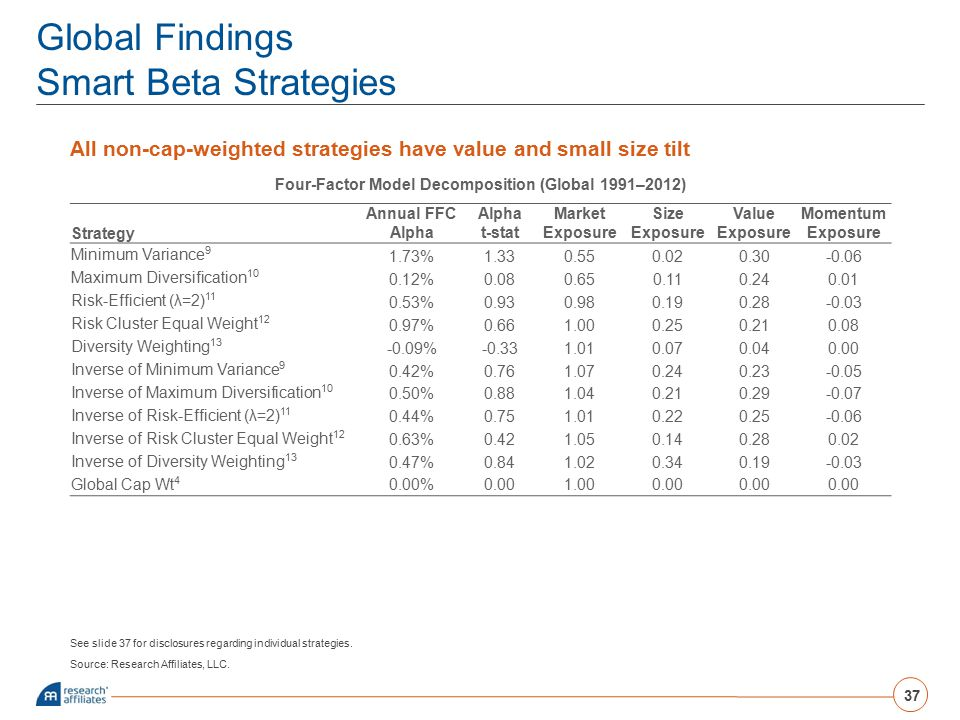 Global Findings Smart Beta Strategies
