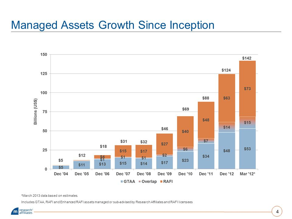 Managed Assets Growth Since Inception