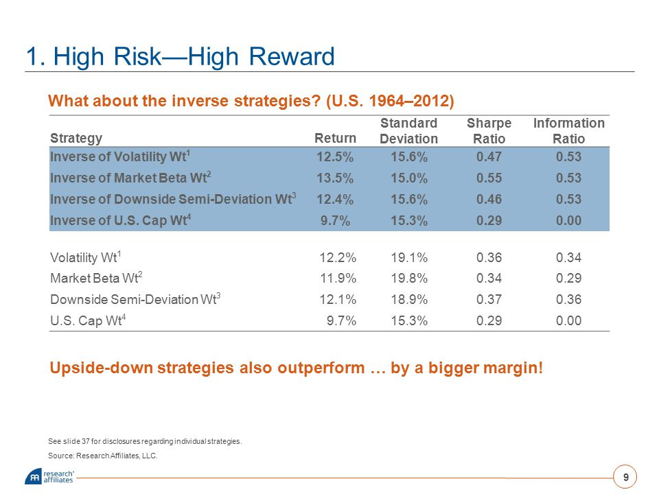 1. High Risk—High Reward What about the inverse strategies (U.S. 1964–2012) Strategy. Return. Standard Deviation.
