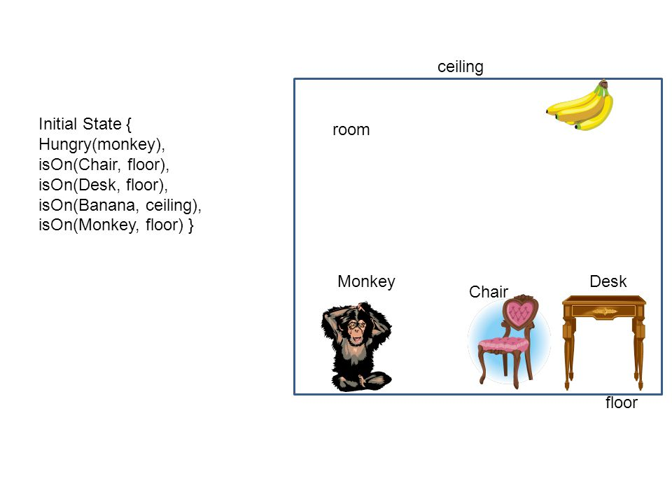 ceiling Initial State { Hungry(monkey), isOn(Chair, floor), isOn(Desk, floor), isOn(Banana, ceiling),