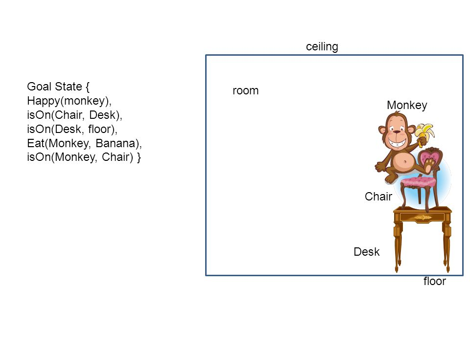 ceiling Goal State { Happy(monkey), isOn(Chair, Desk), isOn(Desk, floor), Eat(Monkey, Banana), isOn(Monkey, Chair) }