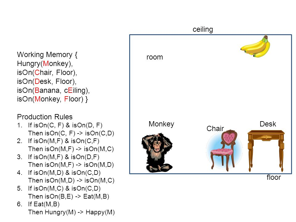 ceiling Working Memory { Hungry(Monkey), isOn(Chair, Floor),