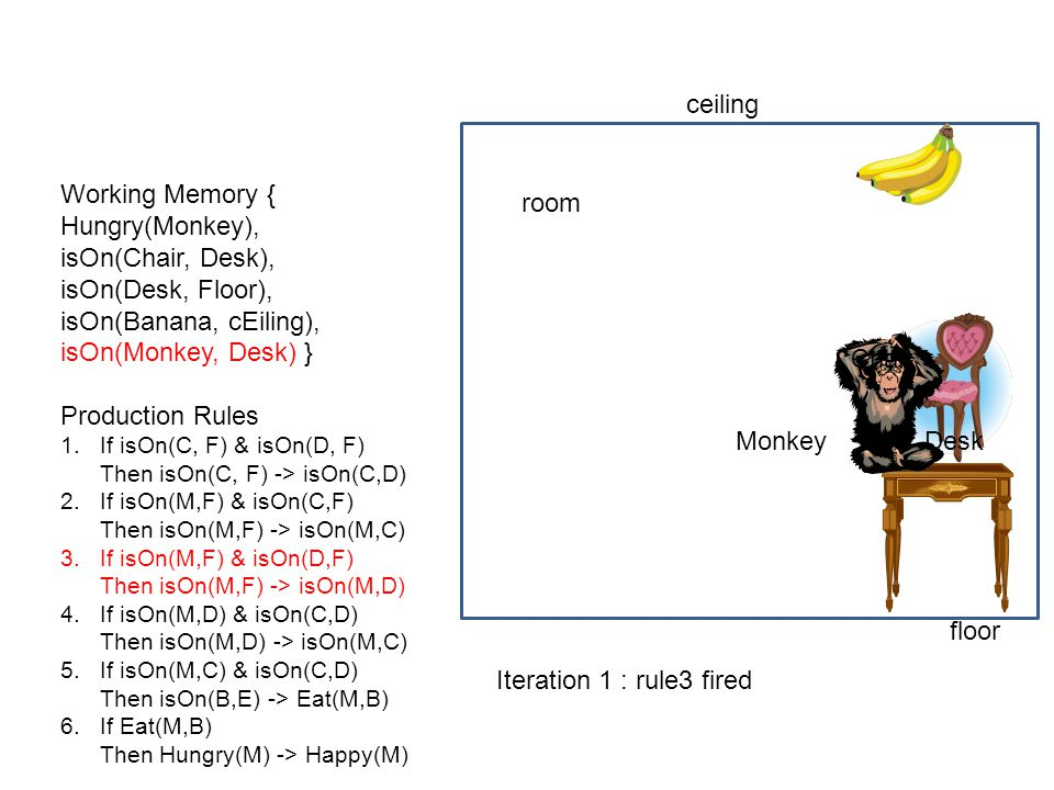 ceiling Working Memory { Hungry(Monkey), isOn(Chair, Desk),