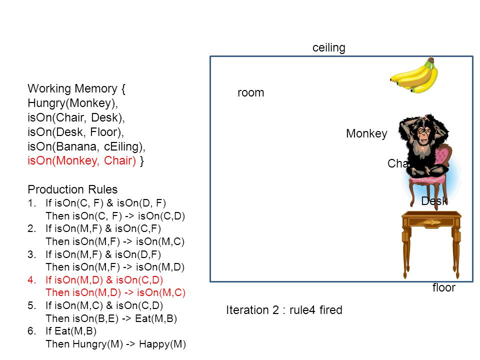ceiling Working Memory { room Hungry(Monkey), isOn(Chair, Desk),