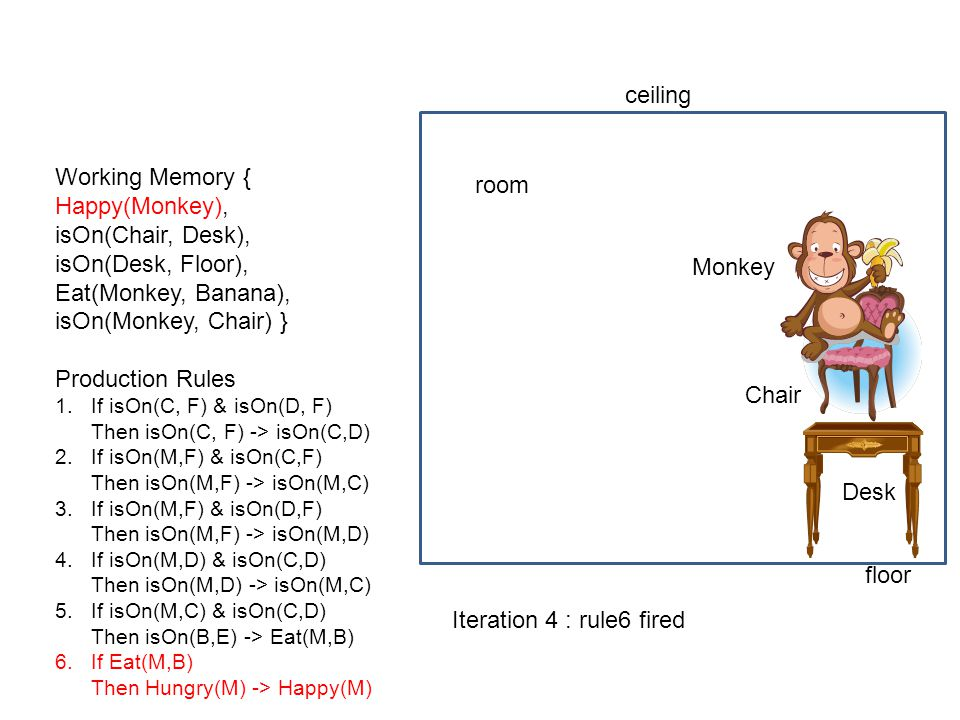 ceiling Working Memory { room Happy(Monkey), isOn(Chair, Desk),