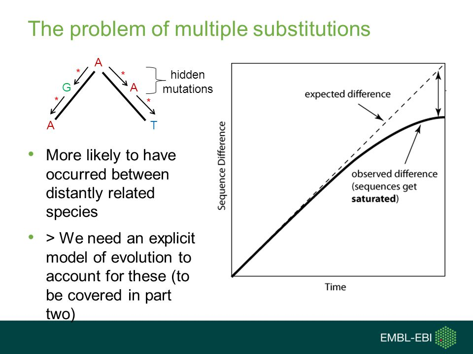 The problem of multiple substitutions